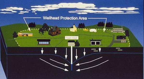 Wellhead Protection Area