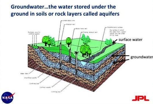 NASA Groundwater Image (Famigliette)